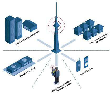 Tipe-tipe Wireless Network - Kursus Website Terbaik